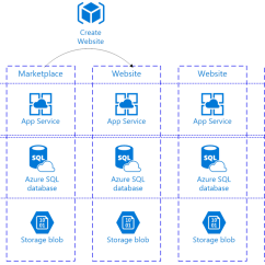 Visual Studio Database Project Diagram Directed Wiring Diagrams Linkdev Uses App Service To Help Alexbank Implement Its Empowering Business Passport | Microsoft ...