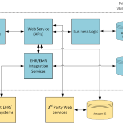 Application Structure Diagram Hot Water Cylinder Thermostat Wiring How Azure App Service Is Empowering Snapmd To Conquer The