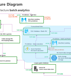 azure functions app machine learning batch analytics real time predictive analytics architecture diagram [ 1280 x 720 Pixel ]