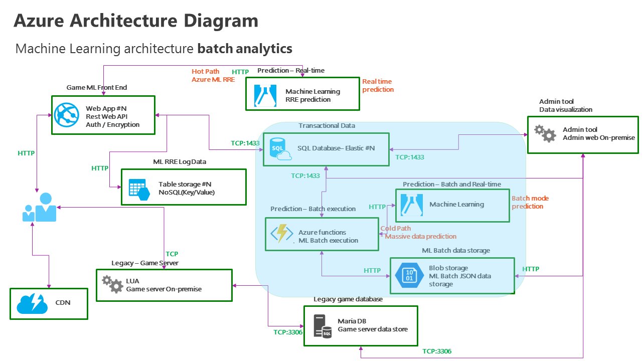 hight resolution of azure functions app machine learning batch analytics real time predictive analytics architecture diagram
