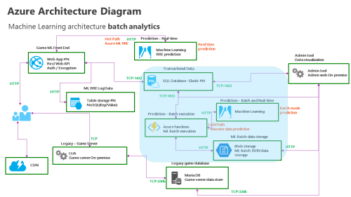 small resolution of azure functions app machine learning batch analytics real time predictive analytics architecture diagram