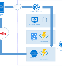dostt on azure architecture diagram [ 1235 x 1011 Pixel ]
