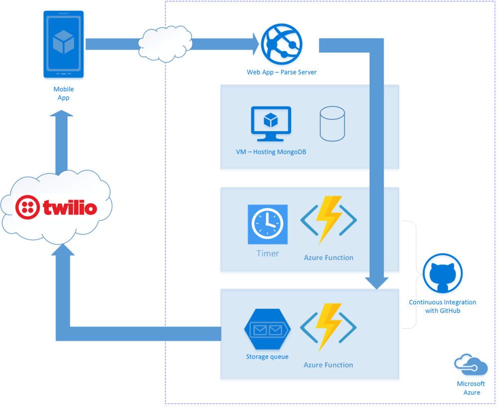 medium resolution of dostt on azure architecture diagram
