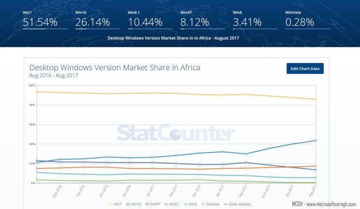windows desktop versions Africa
