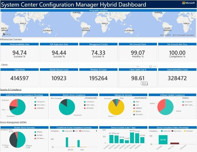 SCCM CB Un Tableau De Bord Power BI Pour Configuration