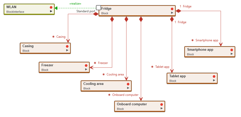 What Is A Block Diagram?