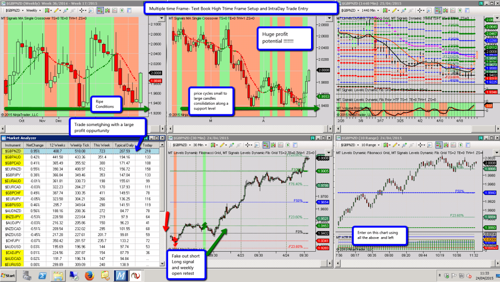 multiple_time_frame-_text_book_high_ttime_frame_setup_and_intraday_trade_entry
