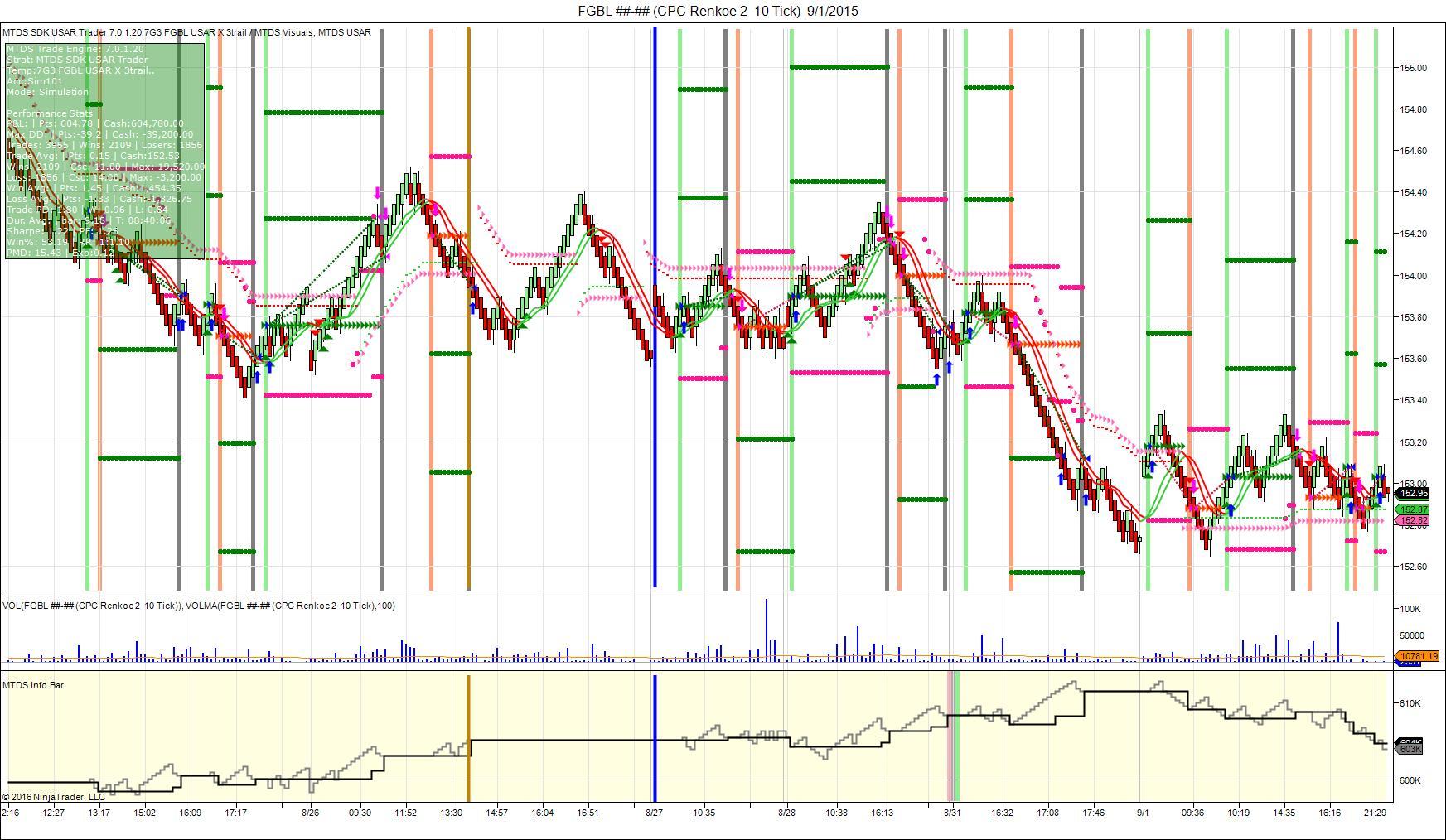 Automated trading strategies using c and ninjatrader 7 pdf