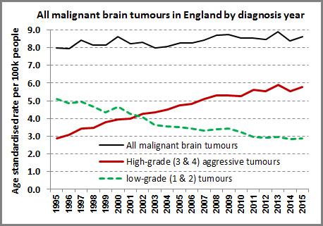 Brain Tumors in UK High Grade vs Low Grade