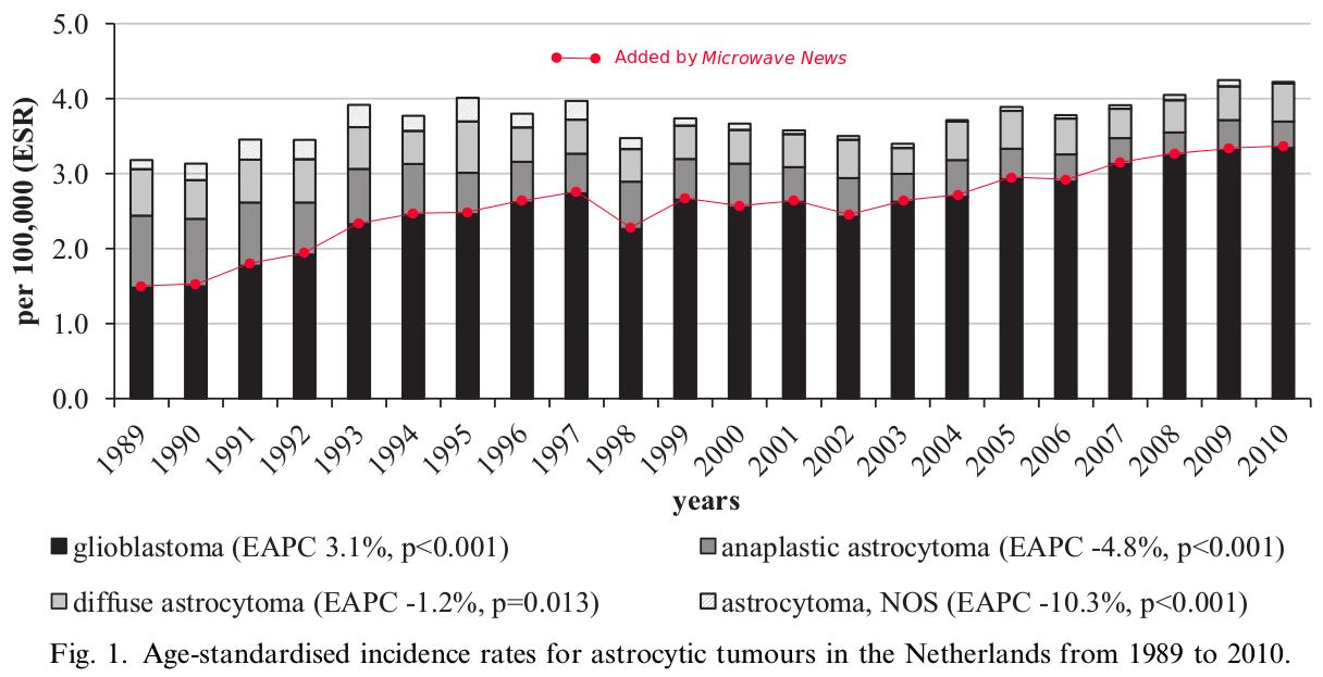 GBM rates 2014