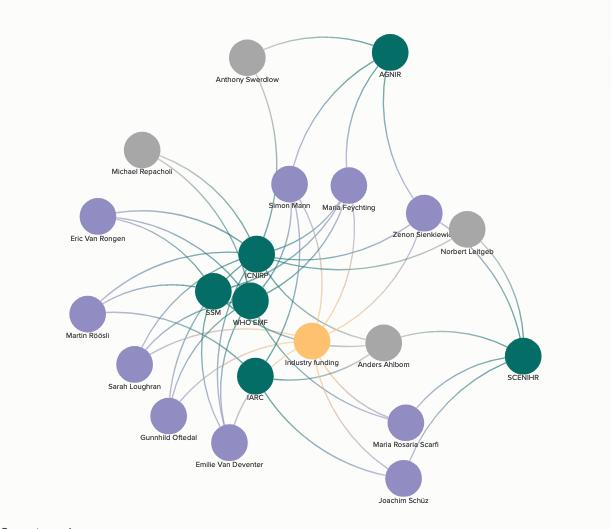 Untersuchen Sie die WHO und ICNIRP in Europa
