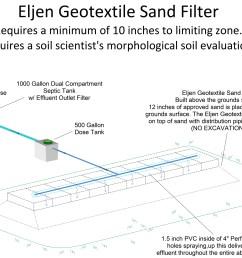 eljen geotextile sand filter [ 2000 x 1409 Pixel ]