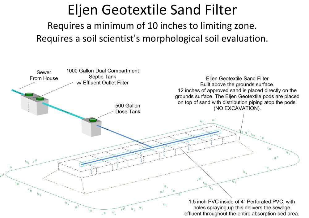 medium resolution of eljen geotextile sand filter