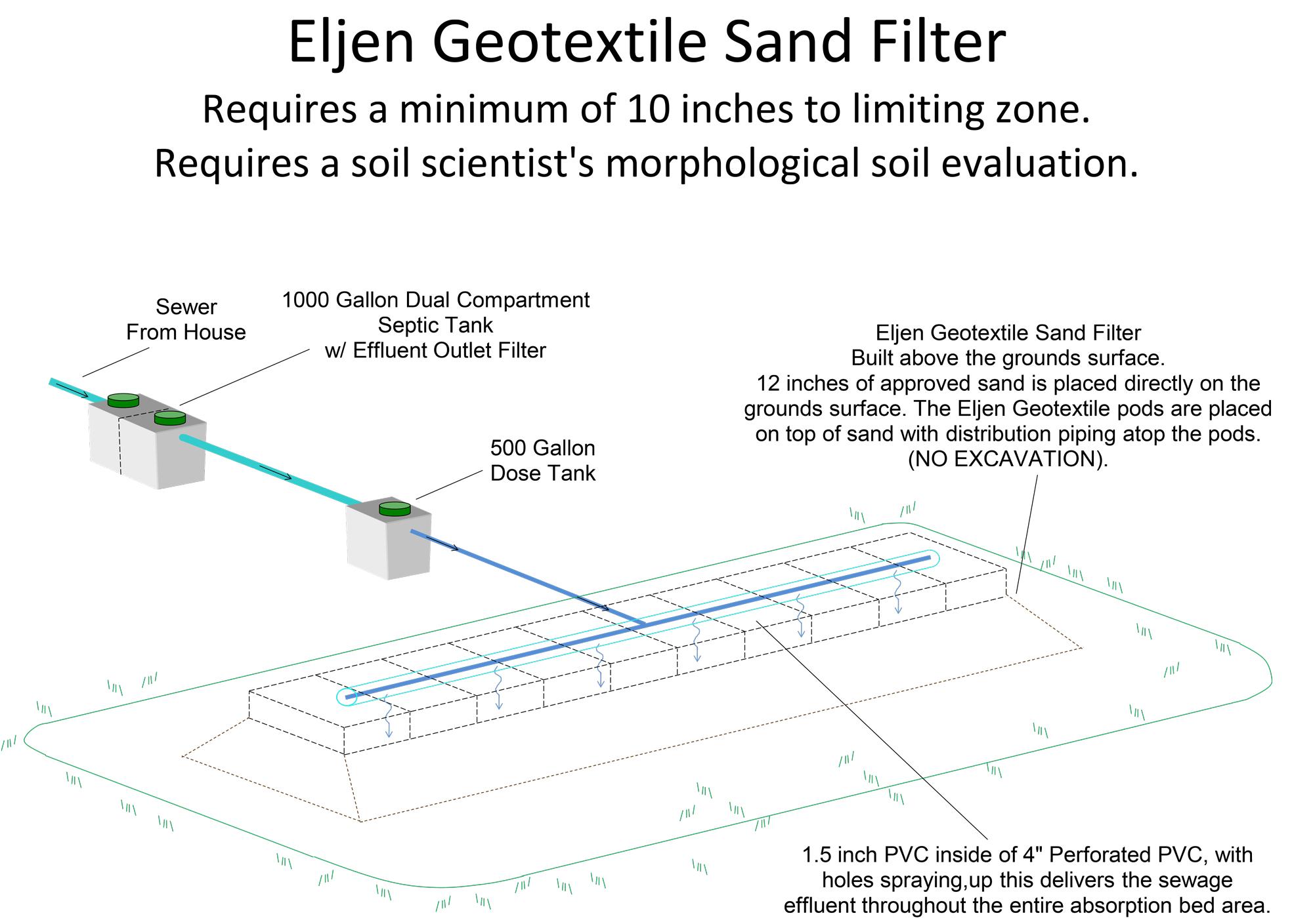 hight resolution of eljen geotextile sand filter