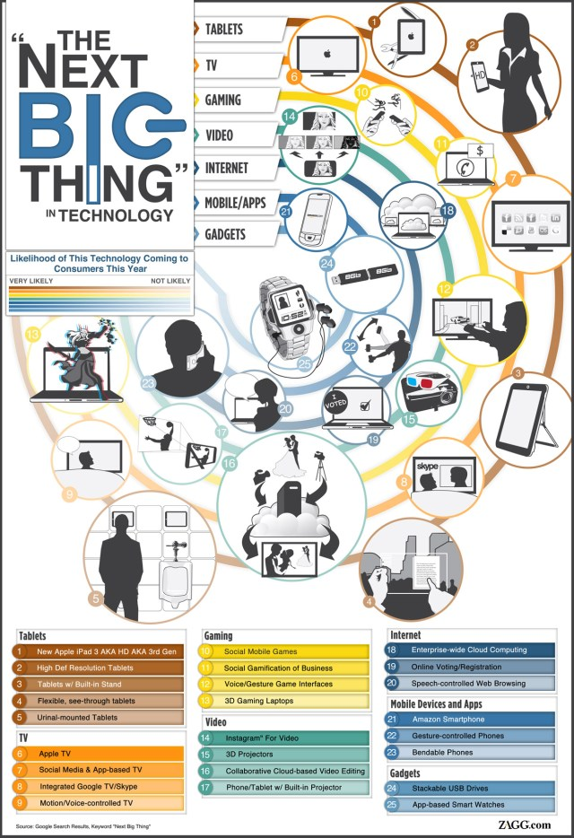 infographic-the-next-big-thing-technology.jpg