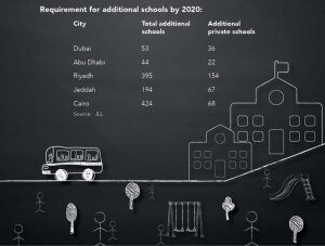 Requirement for Additional Schools by 2020
