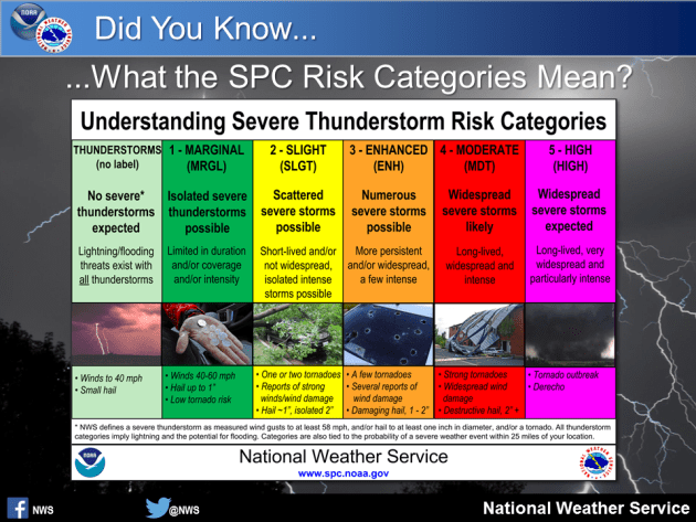 SPC Storm Categories