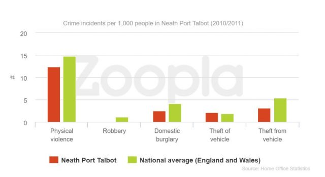 zoopla crime stats