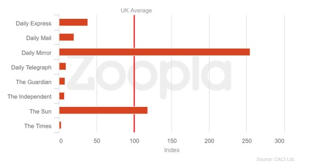 Newspaper subscribers from Zoopla