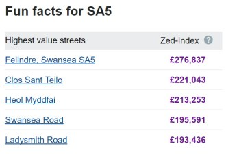Fun Facts for SA5 - Highest Value Streets, including Swansea Rd SA5