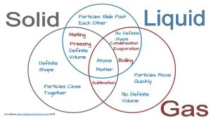 Solid, Liquid, & Gas – Triple Venn Diagram Activity
