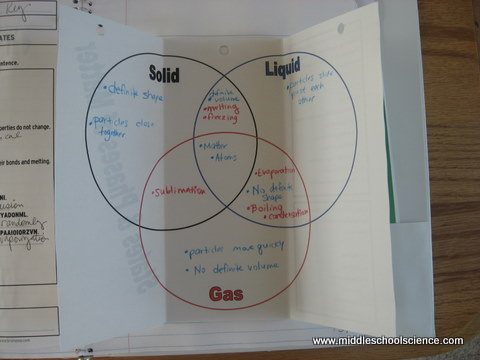 diagram of solid liquid and gas latching relay wiring triple venn activity middle school