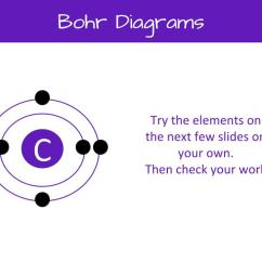 How Do You Draw A Bohr Rutherford Diagram Lighting Relay Panel Wiring To Diagrams Step By Tutorial Middle School I Updated The Google Slides And Worksheet For My Lesson On Drawing This Will Walk Your Students Through Basics
