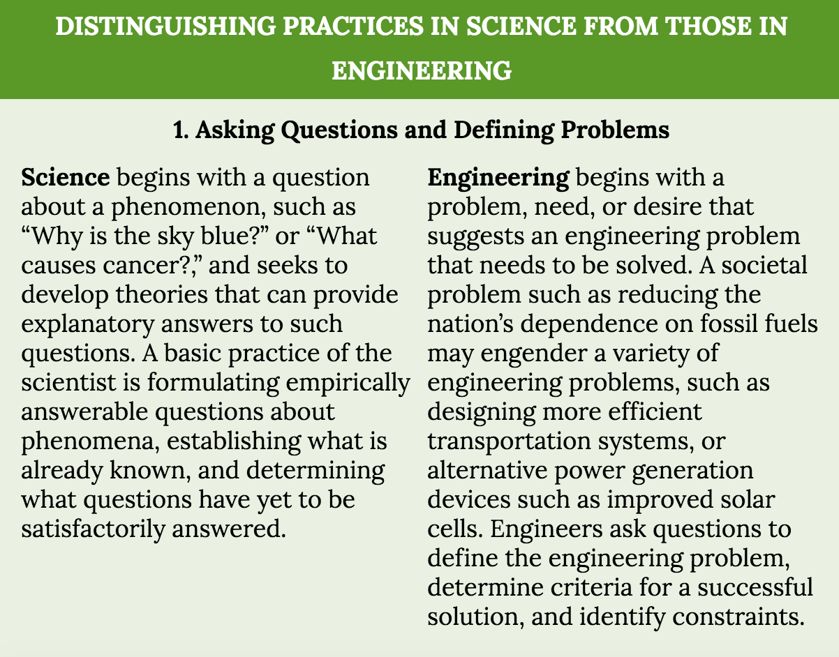 hight resolution of Scientific and Engineering Practices (SEP 1 to SEP8) Consolidated – Middle  School Science Blog
