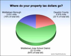 Property Tax Chart – Middletown Borough 16%, Dauphin County - 20%, Middletown School District - 64%