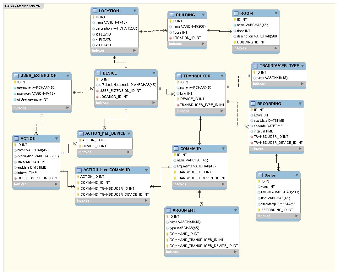 hight resolution of sawa database started the database er diagram