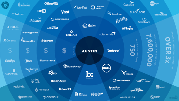 Could NASL find an investor among Austin's flourish tech scene as they did in the Bay Area?