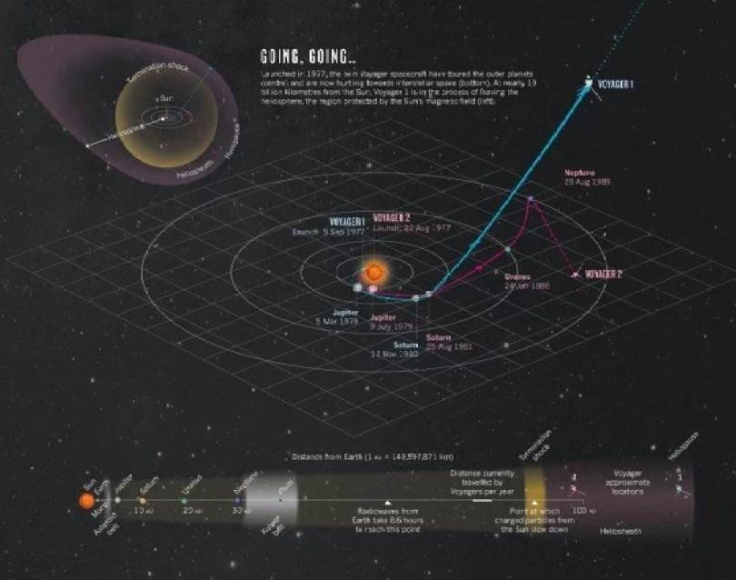 sonda voyager graphic2 - Relatório da NASA analisa os 40 anos das Sondas Voyager