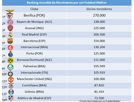 Ranking de sócios-torcedores em 1º de abril de 2015 (Divulgação)