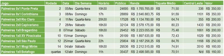 Público e renda do Palmeiras no Paulistão e variação de preço e presença na Cadeira Central Leste. (Imagem: Máquina do Esporte)