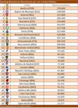 Ranking de sócios-torcedores em 16 de junho de 2015 (Divulgação)