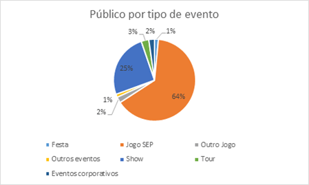 Jogos do Palmeiras levaram 1.300.000 torcedores ao Allianz Parque. (Divulgação)