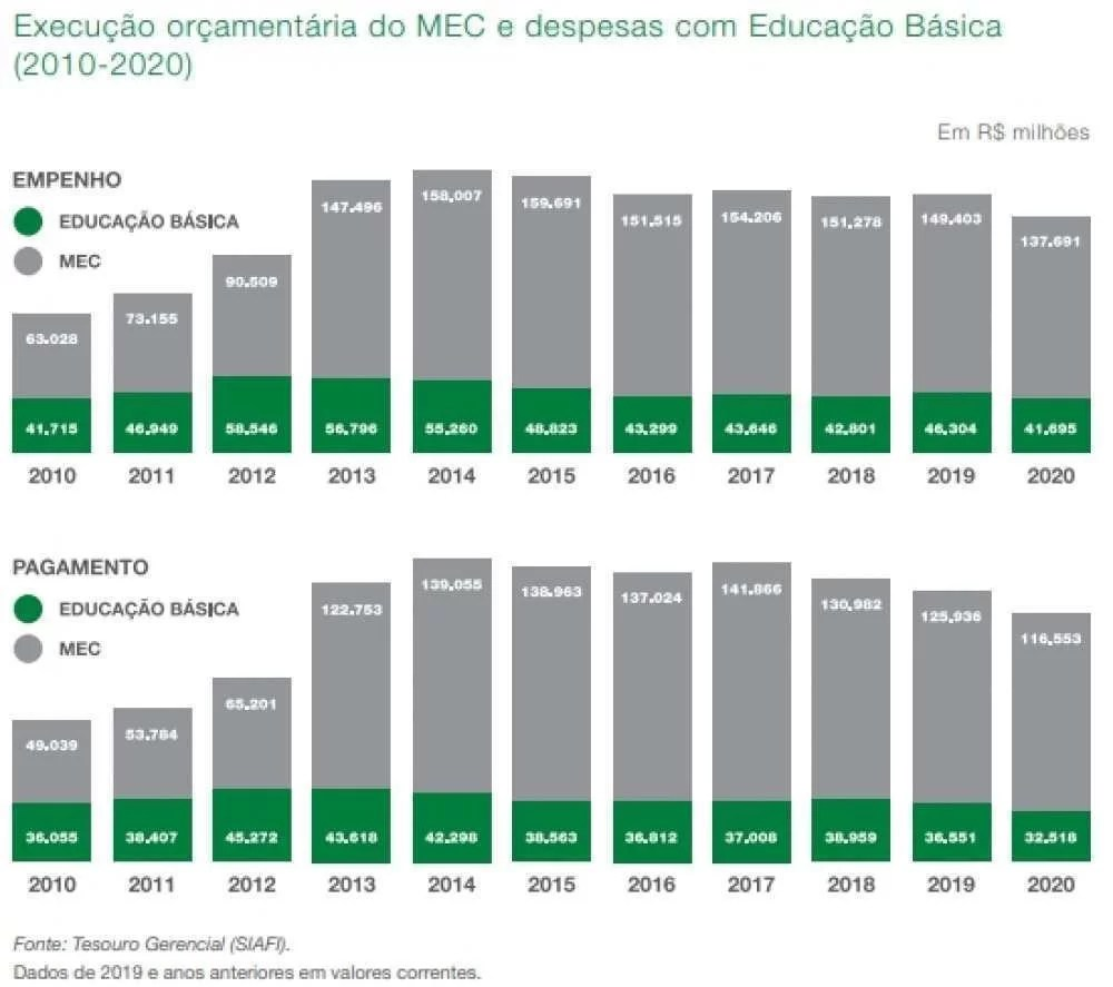 Gráfico agrupa e compara o montante empenhado (gráfico superior) e pago (gráfico inferior) entre os exercícios de 2010 a 2020, informando o gasto geral do ministério (em cinza) e com educação básica (em verde)