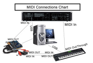 MIDI Connections Chart