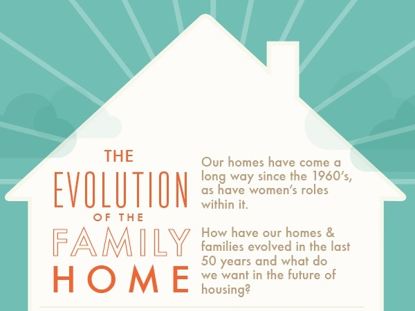 The Evolution of the UK Home in 50 years