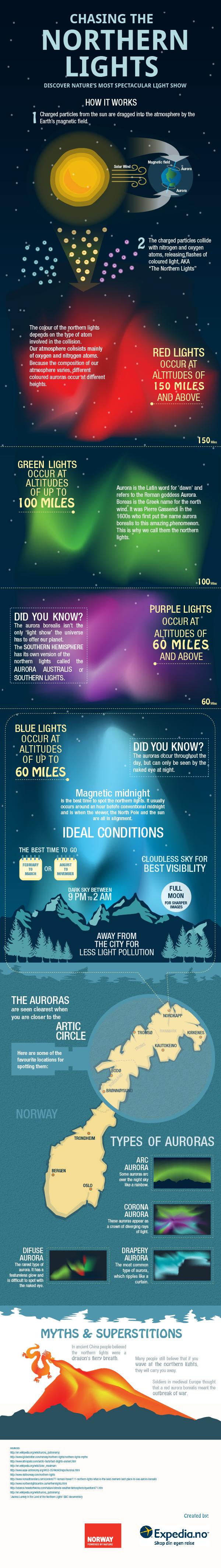 northern-lights-infographic-en-2