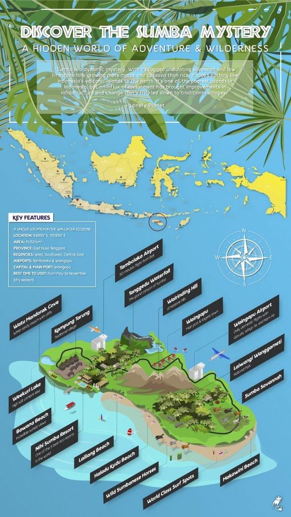 Sumba-island-infographic-1.jpg