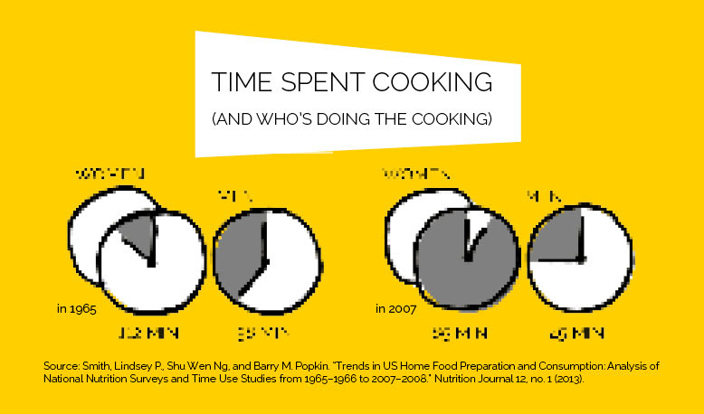 modern mid-century kitchen: how much time is spent cooking then and now