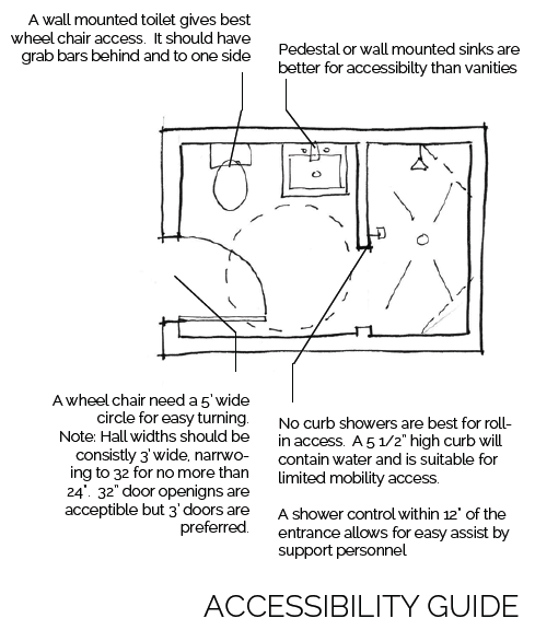 bathroom sketch annotated with accessibility guidelines