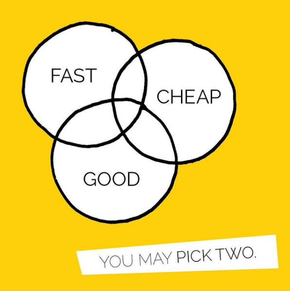 Venn diagram of the conundrum of design: Fast, Cheap and Good.  You may only pick too.  This makes a big difference when you plan for your budget.