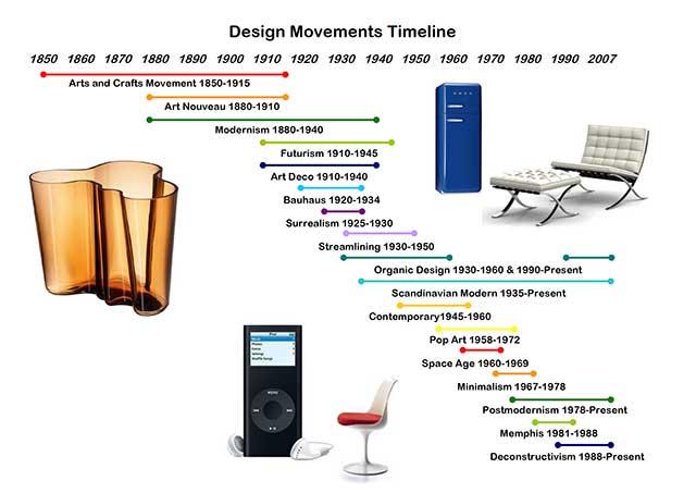 American Design Movement