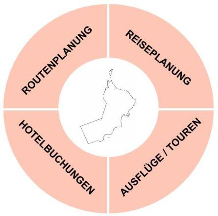Reise Oman planen