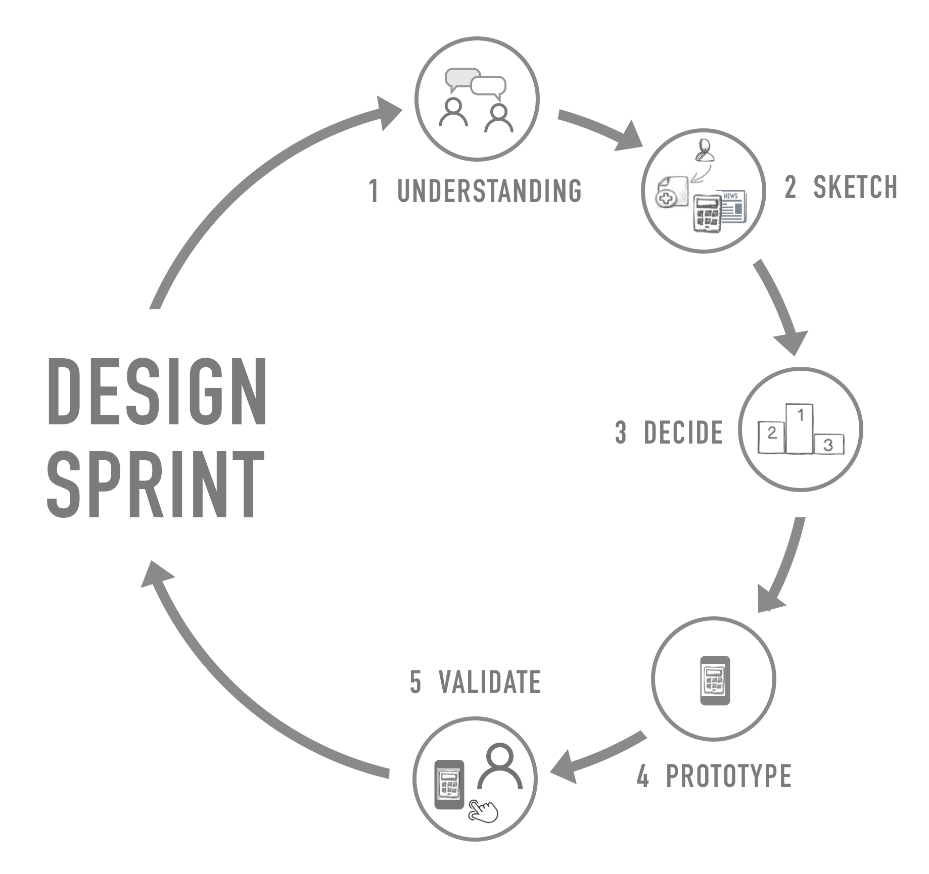 Ux Design Process With Design Sprint