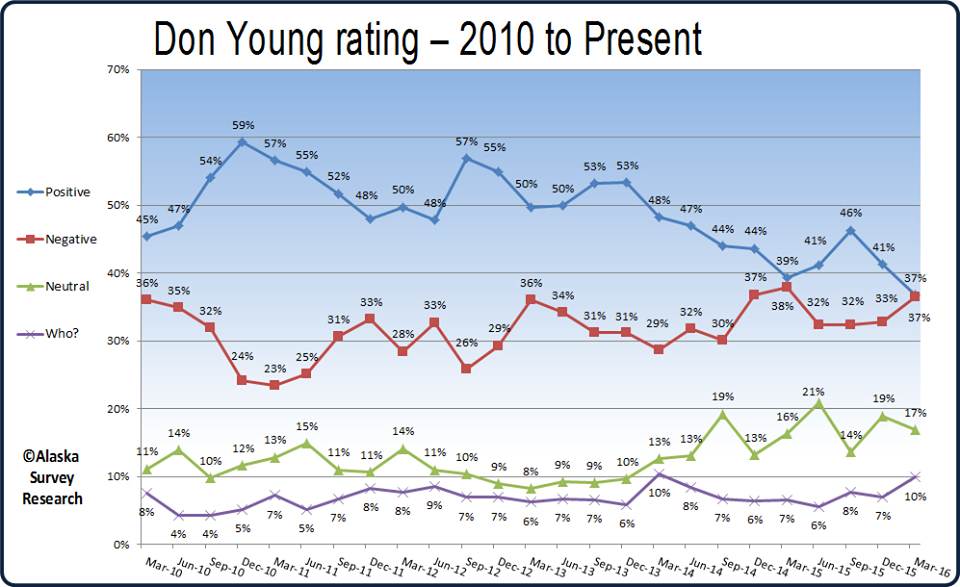 don young numbers march 16