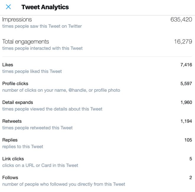 صورة من احصائات تويتر للتغريدة التي حدث لها انتشار فيروسي
