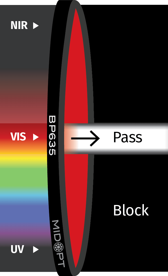 Red Light Filter